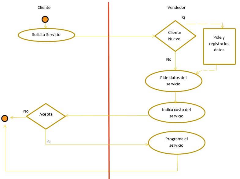 diagrama-PAD-de-primer-paso-arquitectura-de-procesos