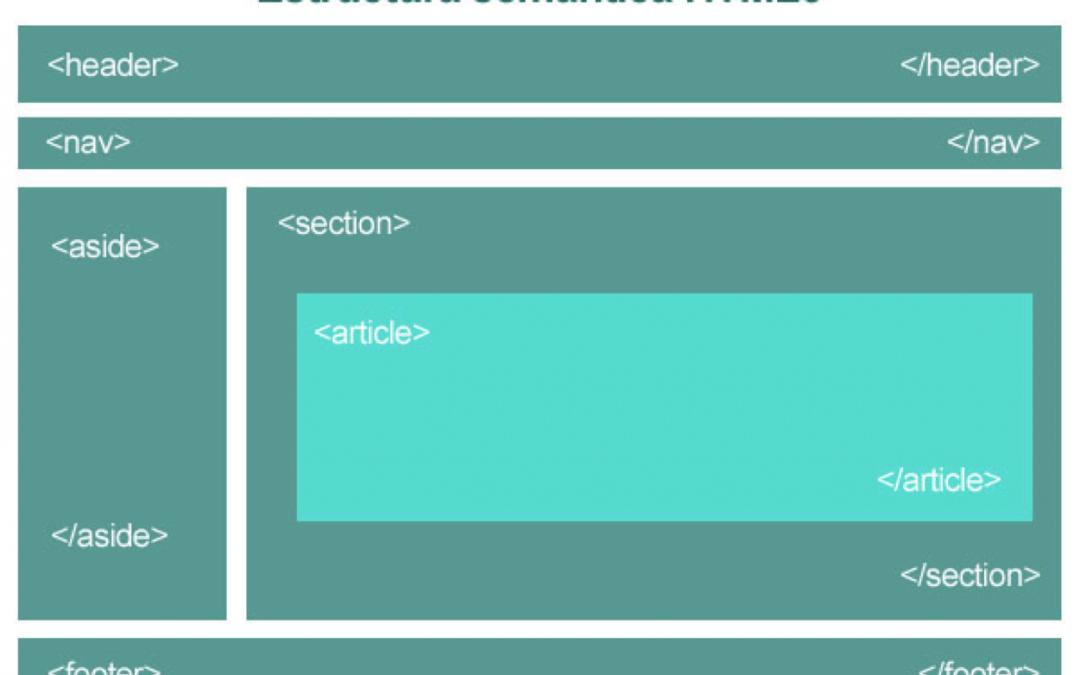 Cómo se crea la estructura HTML