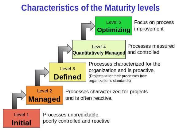 Resultado de imagen para capability maturity model